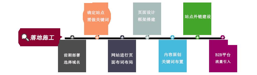 做SEO优化第一步:初步了解SEO的作用  seo培训 第1张