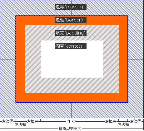 网站DIV+CSS教程培训教程X(HTMLCSS基础知识)一
