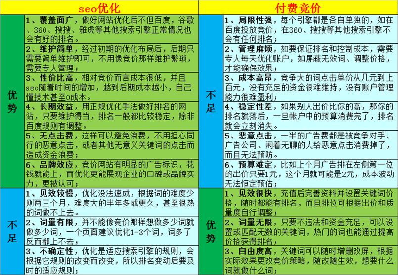 初步了解SEO-从SEO到优化实战大师  第4张